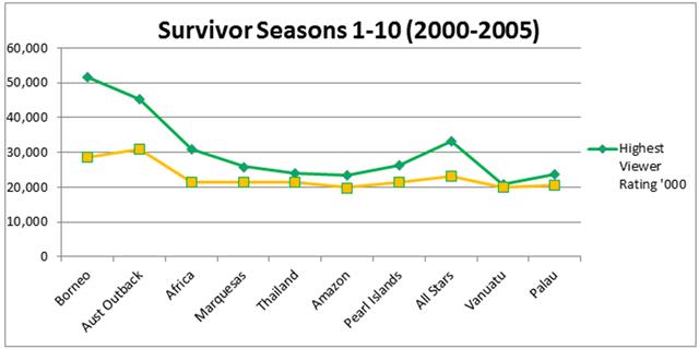 A Look at Survivor Ratings – Survivor Oz