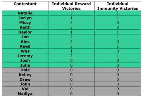 Individual Wins