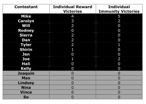Individual Reward