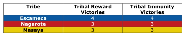 Tribal Stats